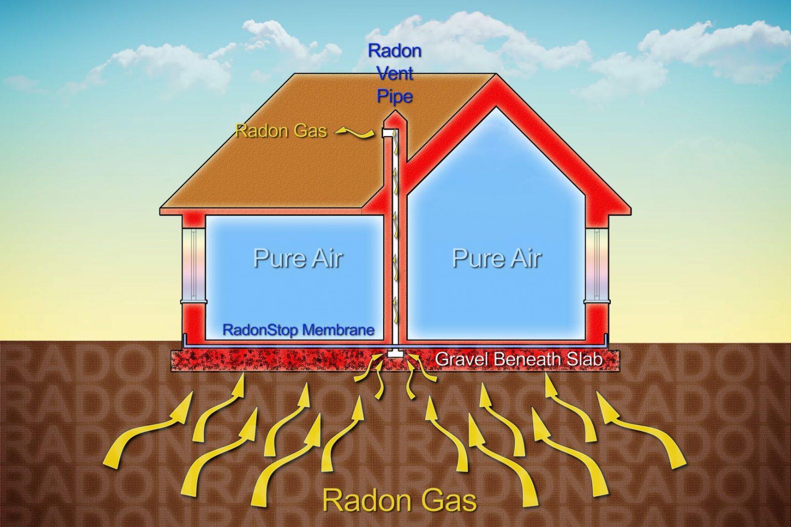 Radon Solutions Greenville Radon Specialists